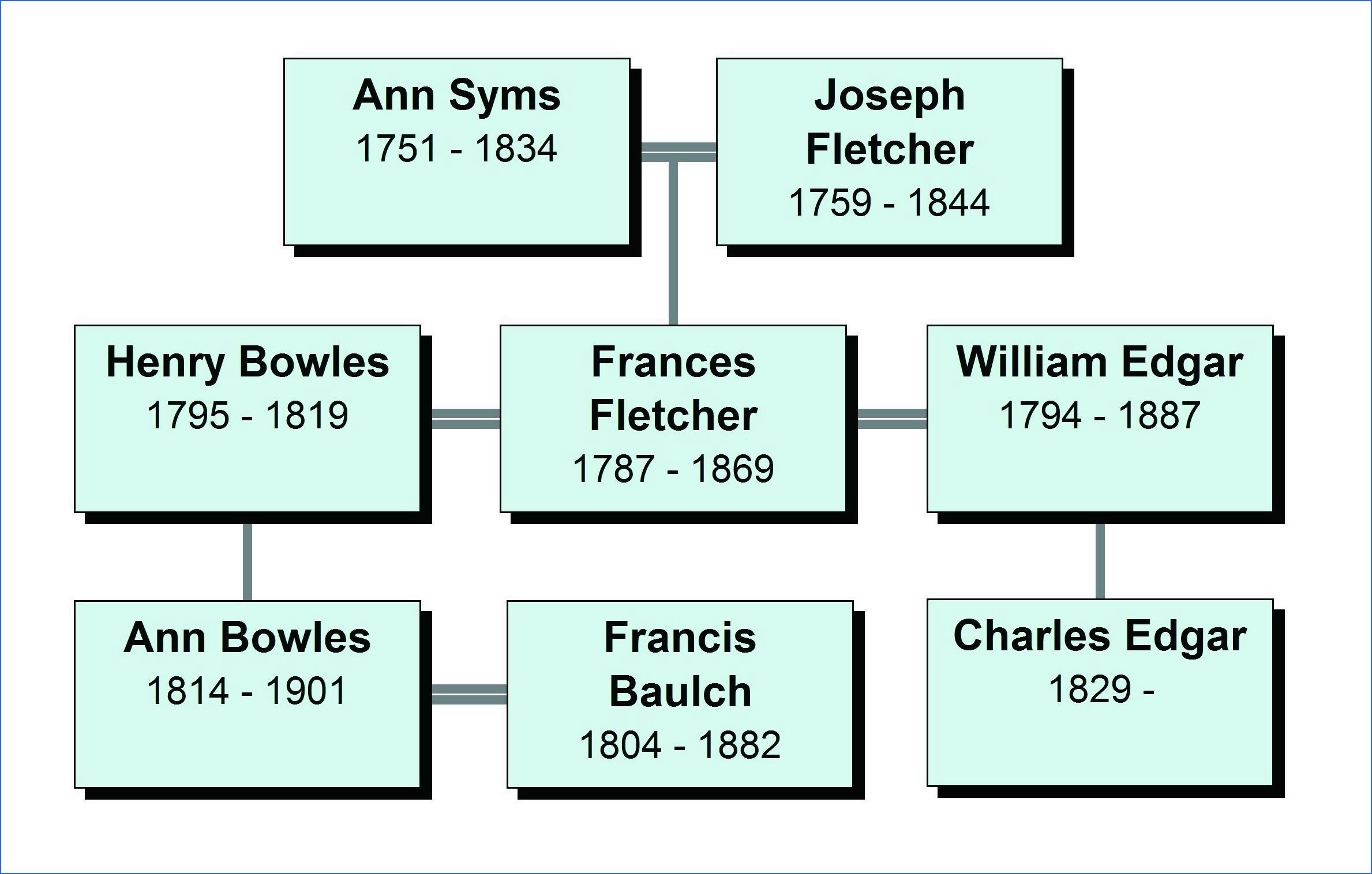Frances-Fletcher-Tree